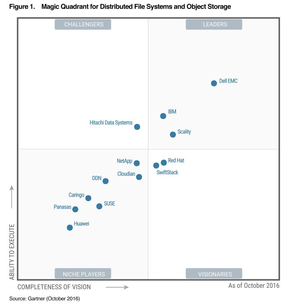 Gartner Recognizes Dell EMC as a Leader in the First Ever