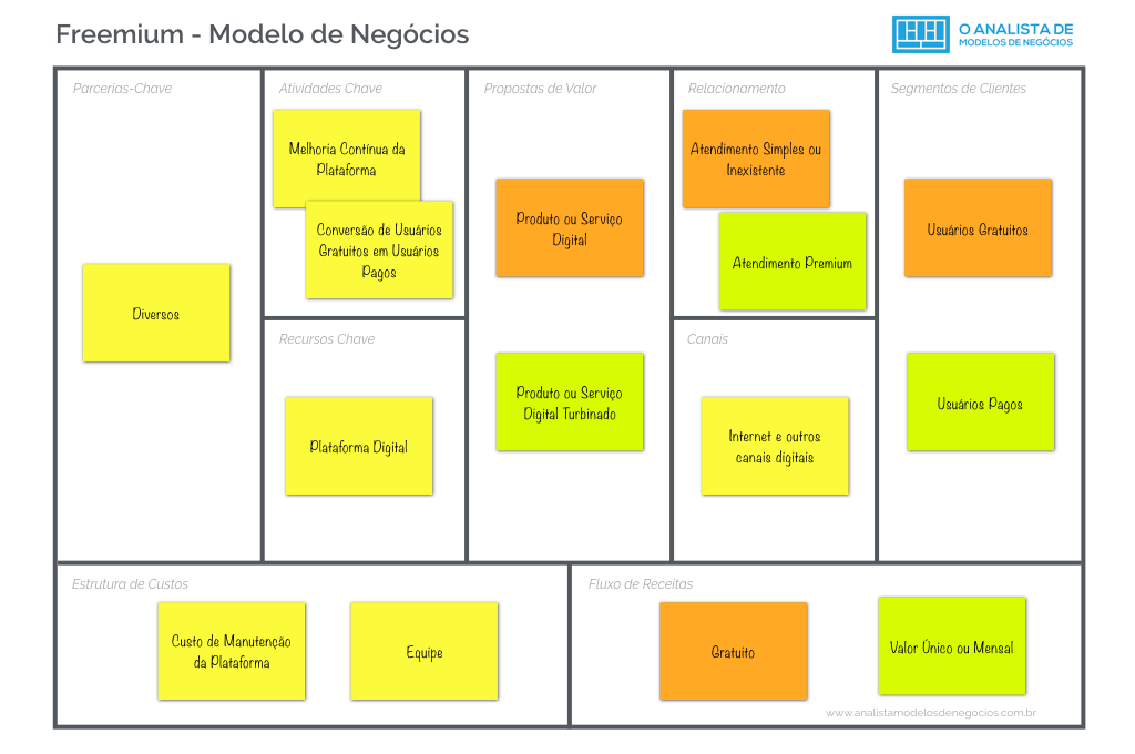Freemium modelo canvas modelo de negcio business model canvas freemium modelo canvas modelo de negcio business model canvas freemium modelodenegocio accmission Images