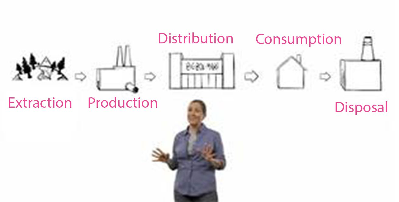 Olivia Mullin The Five Stages Of The Material Economy Extraction Production Distribution Consumption And Dis Eco Friendly Fabric Disposable Lecture