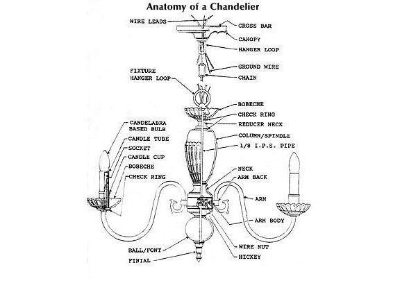 Anatomy Of A Chandelier
