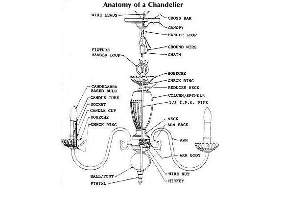 Anatomy of a chandelier... | Chandeliers | Pinterest | Chandeliers ...