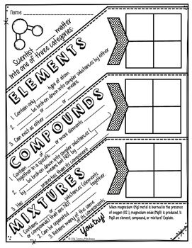 Elements, Compounds, and Mixtures Doodle Notes | Science ...