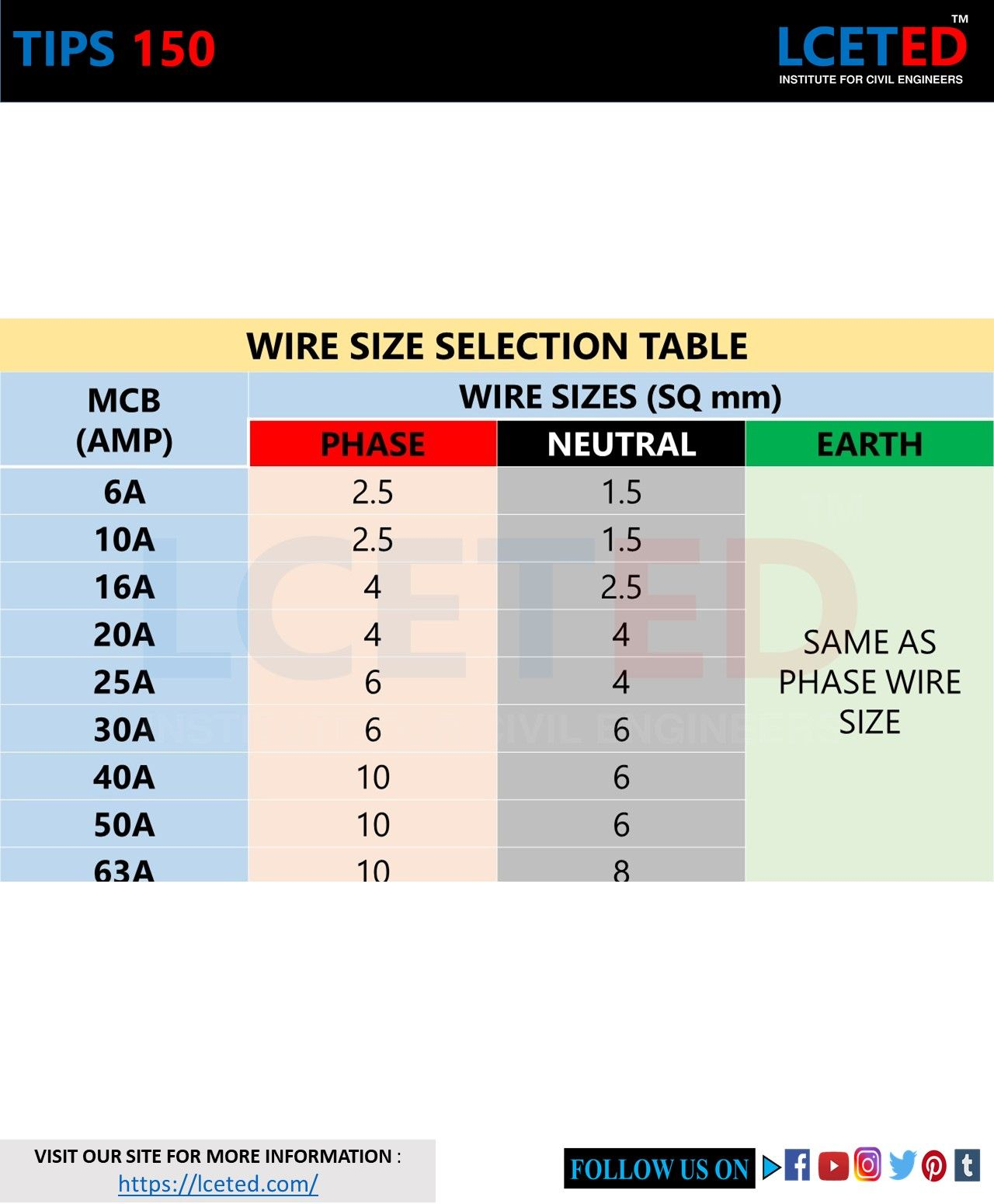 Tips 150 Wire Size Selection Table In 2020 Civil Engineering Nursing Student Tips Solar Energy Business