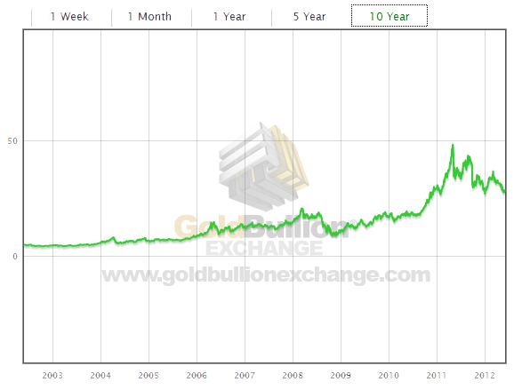 10 Year Historical Chart For The Price Of Silver Silver Bars Gold Coins Silver Bullion