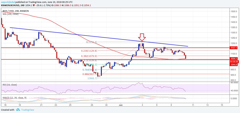 Bitcoin Cash Price Weekly Analysis: BCH/USD Bullish Above $1,200   Bitcoin, Analysis, News articles