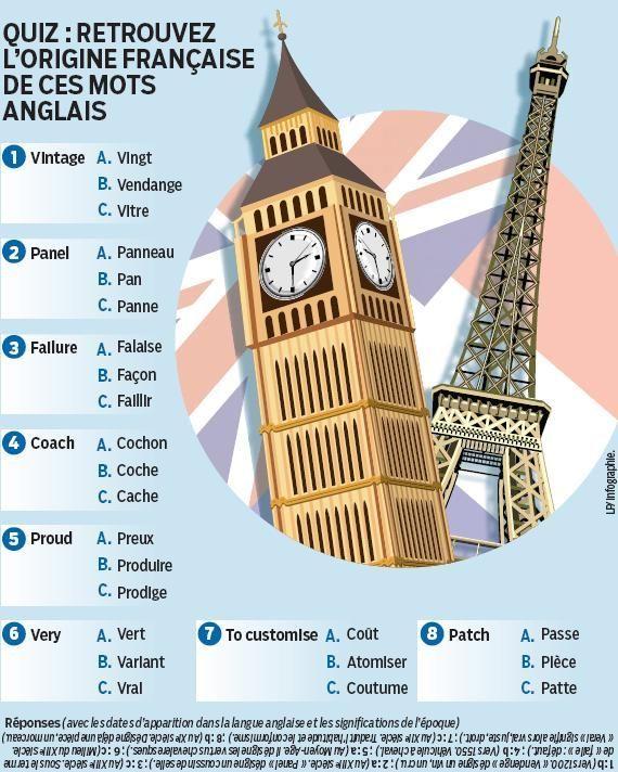 Vocabulaire : On Parle Tous Franglish