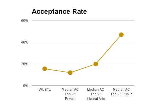 Washington U acceptance rate | Washington University St