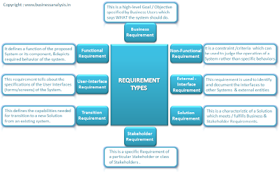 Requirement Types With Examples  Business Analysis WwwTykansCom