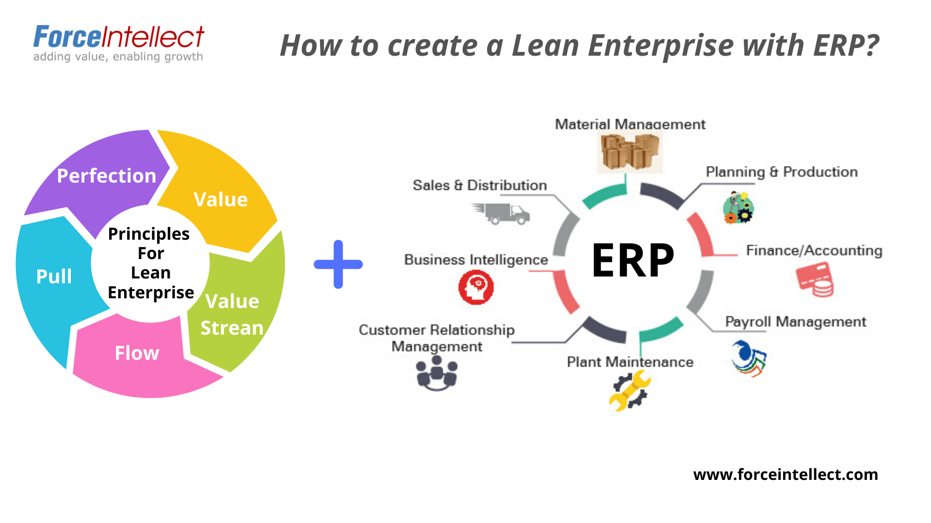 How ERP helps implement Lean principles to eliminate waste