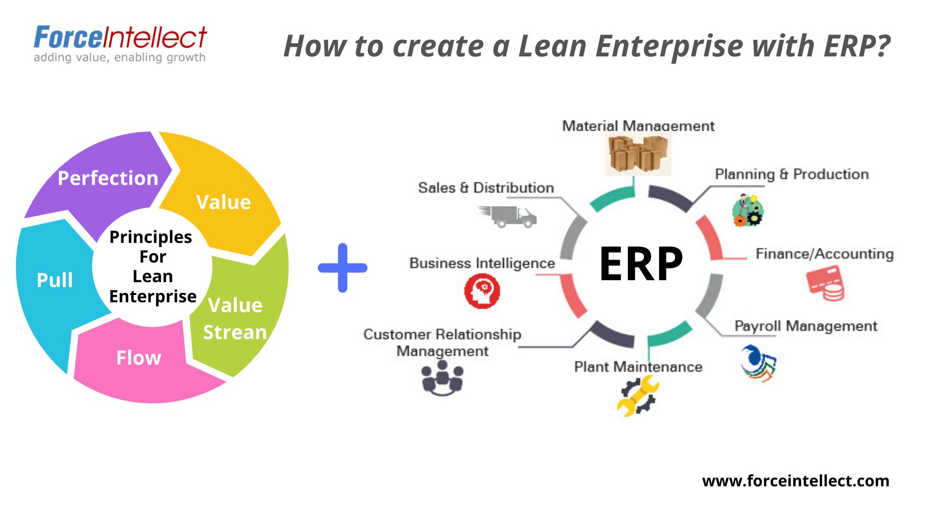 How To Create A Lean Enterprise With Erp Lean Enterprise Enterprise Value Enterprise