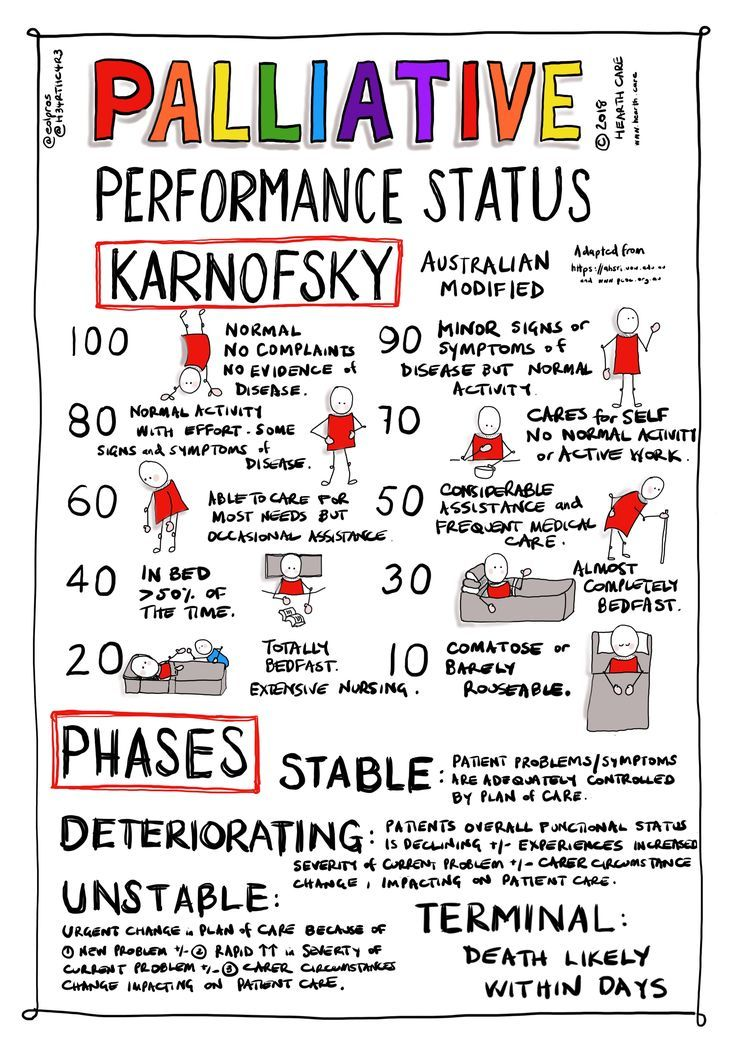 Palliative Performance and Phase for your pocket. Nurse