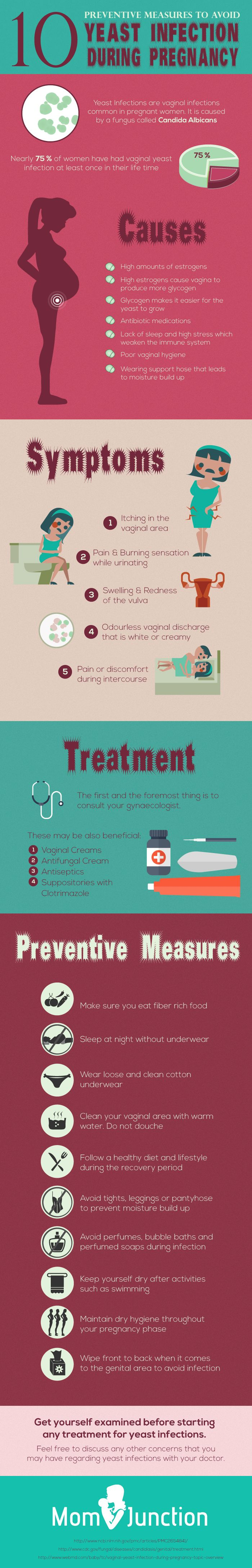 Yeast Infection During Pregnancy: Prevention is better than cure. Making sure of hygiene practices…
