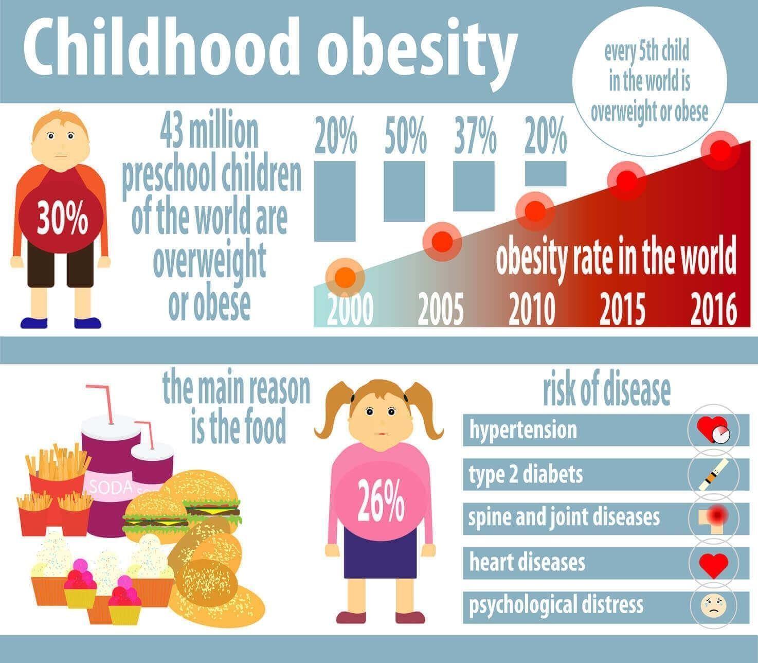 Obesity In Children Monster Pump Nutritions Supplement Supplier Children Monster Nutritions Obesity Pump In 2020 Childhood Obesity Obesity Awareness Obesity