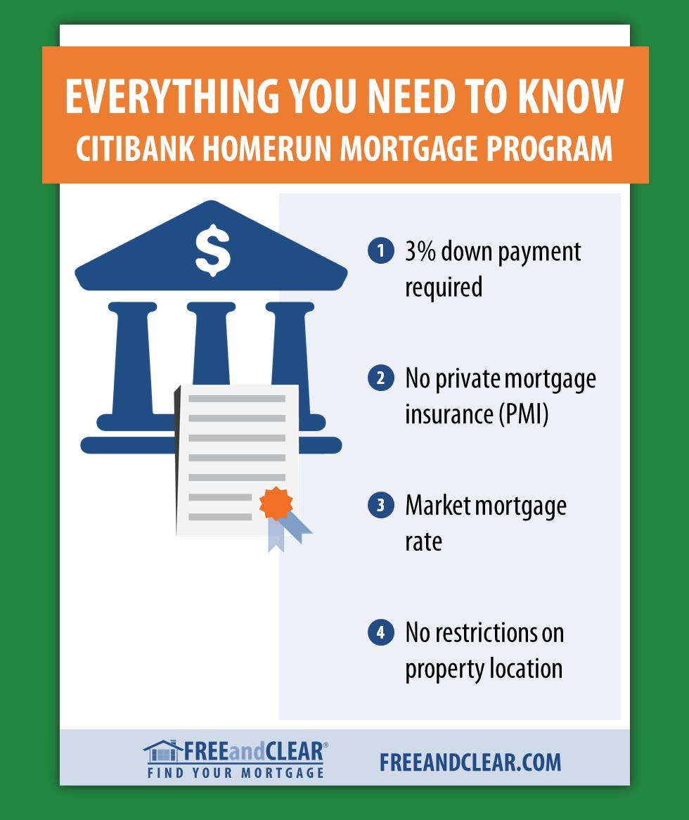 Citi Homerun Mortgage Program Requirements Freeandclear Loan Modification Refinance Mortgage Mortgage Loans