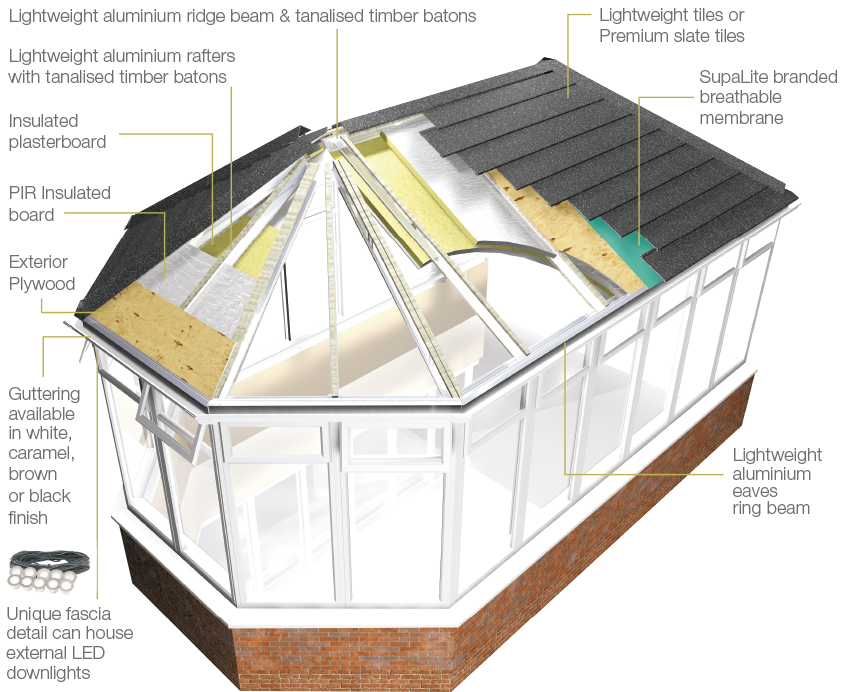 Image Result For How To Build A Round Roof Conservatory Roof Insulation Tiled Conservatory Roof Conservatory Roof