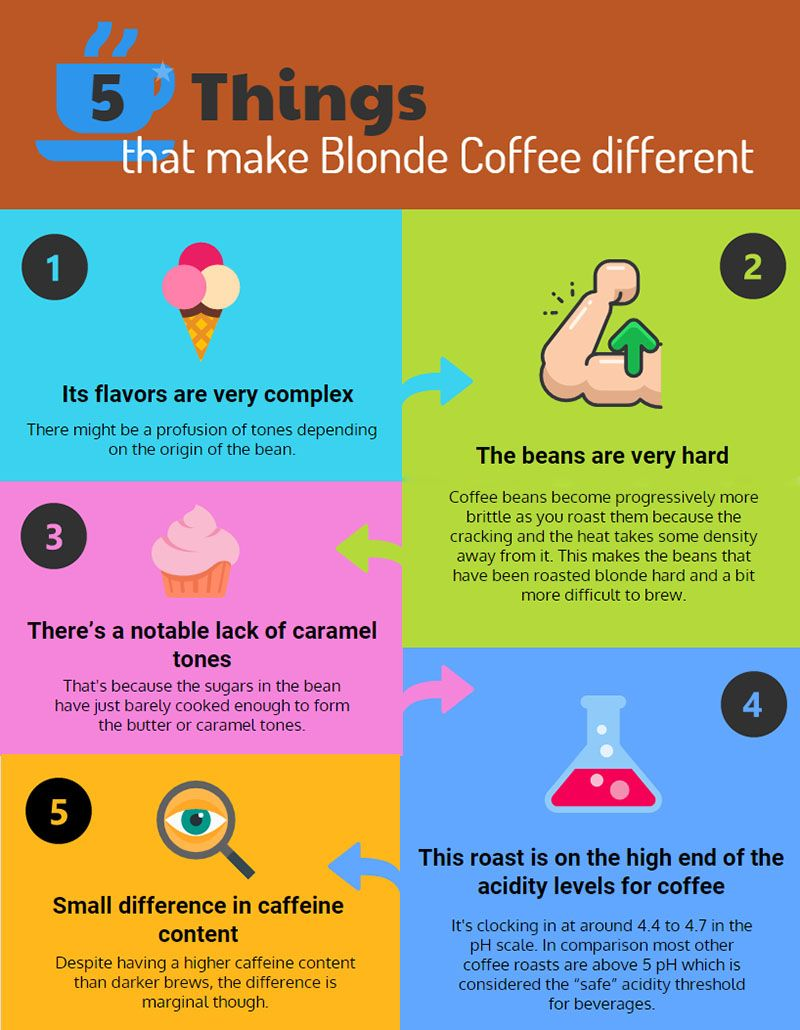 What Is Blonde Coffee Dopimize Coffee Blog Coffee Coffee Latte