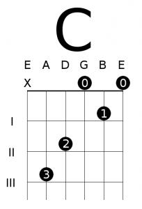 Tremendous Open C Major Chord Diagram 8 Essential Open Chords For Guitar Wiring Database Xlexigelartorg