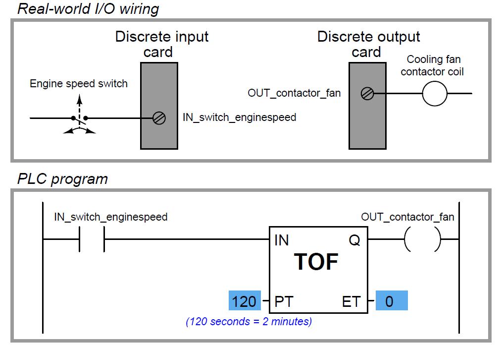 Plc Timer Instruction Ladder Logic Plc Programming Timer
