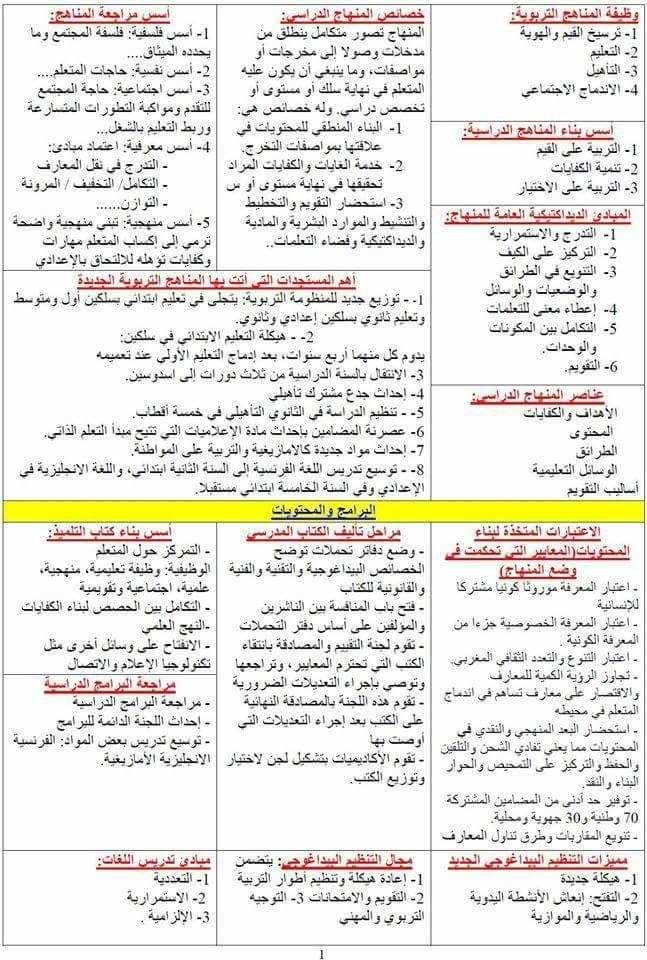 سلسبيل للتوظيف و التعليم 2019 Selsabil ملخصات للمراجعة للاساتذة المقبلين على مسابقة استاذ Learn Arabic Online Learn Arabic Language Learning Arabic