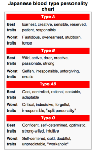 Japanese blood type personality chart hmm     also zodiac rh pinterest