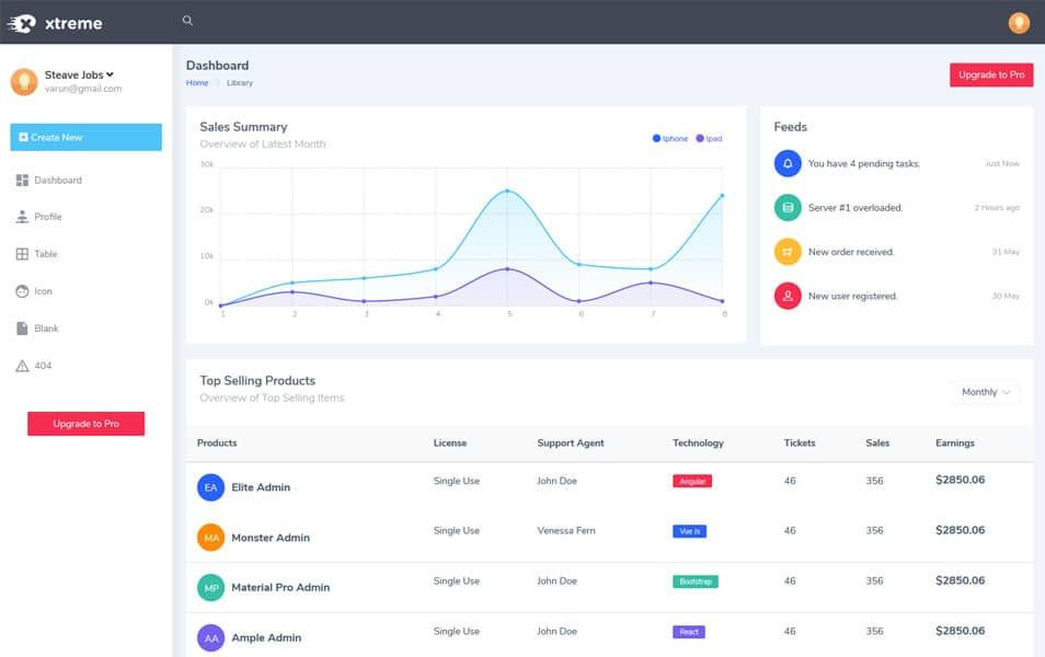 110 Top Best Free Bootstrap Admin Templates 2019 Dashboard Design Template Dashboard Template Templates