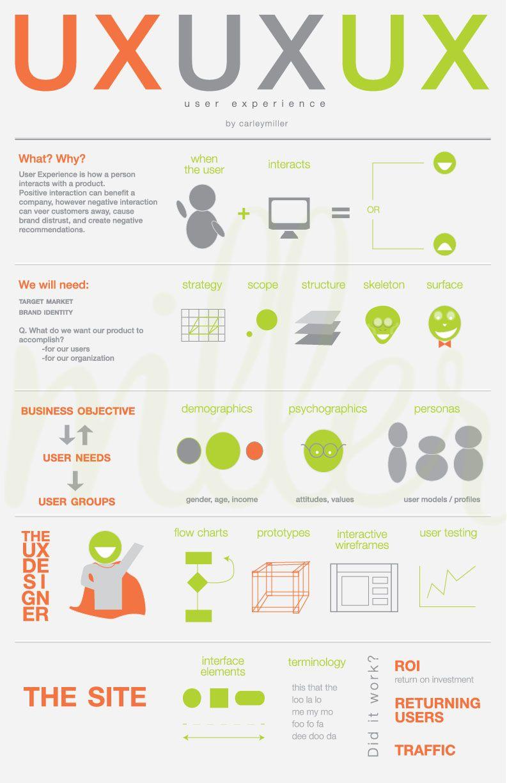 Infographics Ui Design Et Web Design: An Infographic By Carley Miller (carleymillerint.com) On