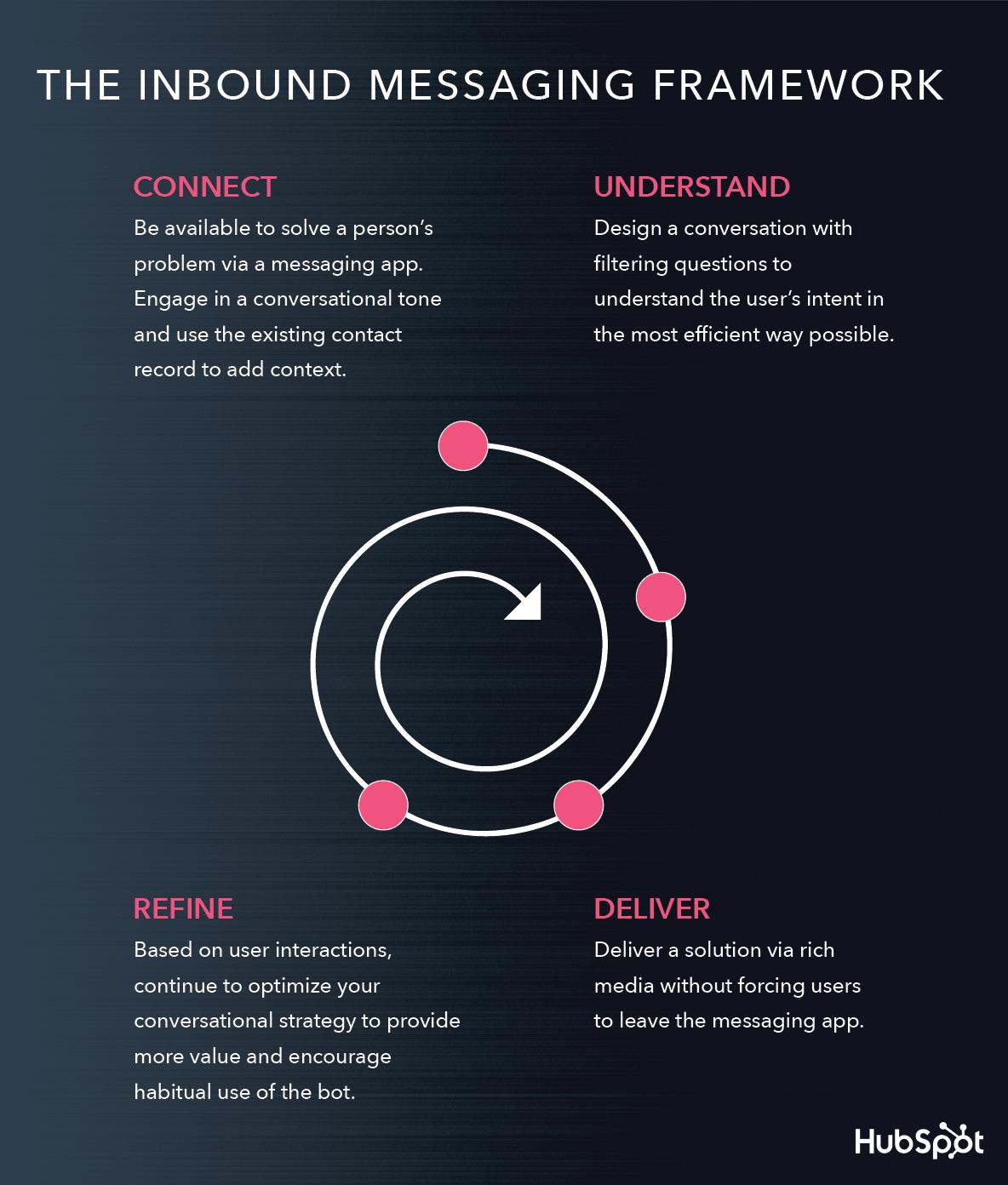 Inbound Messaging Framework Future Of Marketing Messaging App