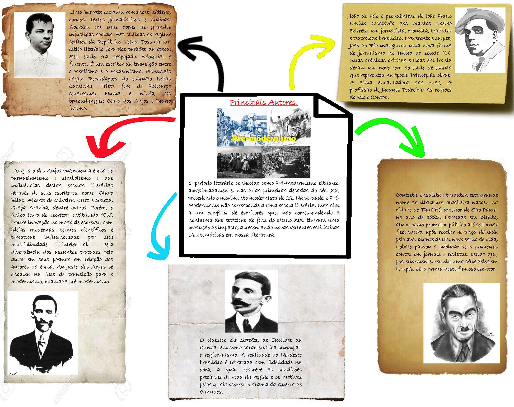 Mapa Mental Principais Autores Do Pre Modernismo Com Imagens
