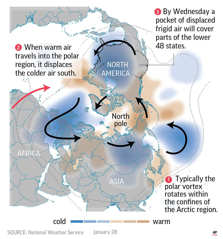 Science Says Get used to polar vortex outbreaks Polar