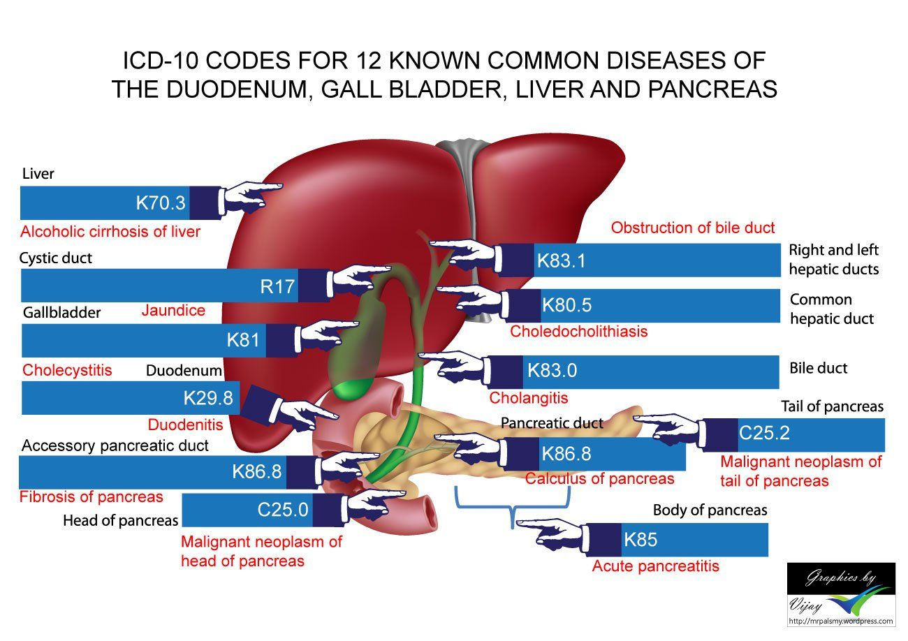 Pin On Medical Coding