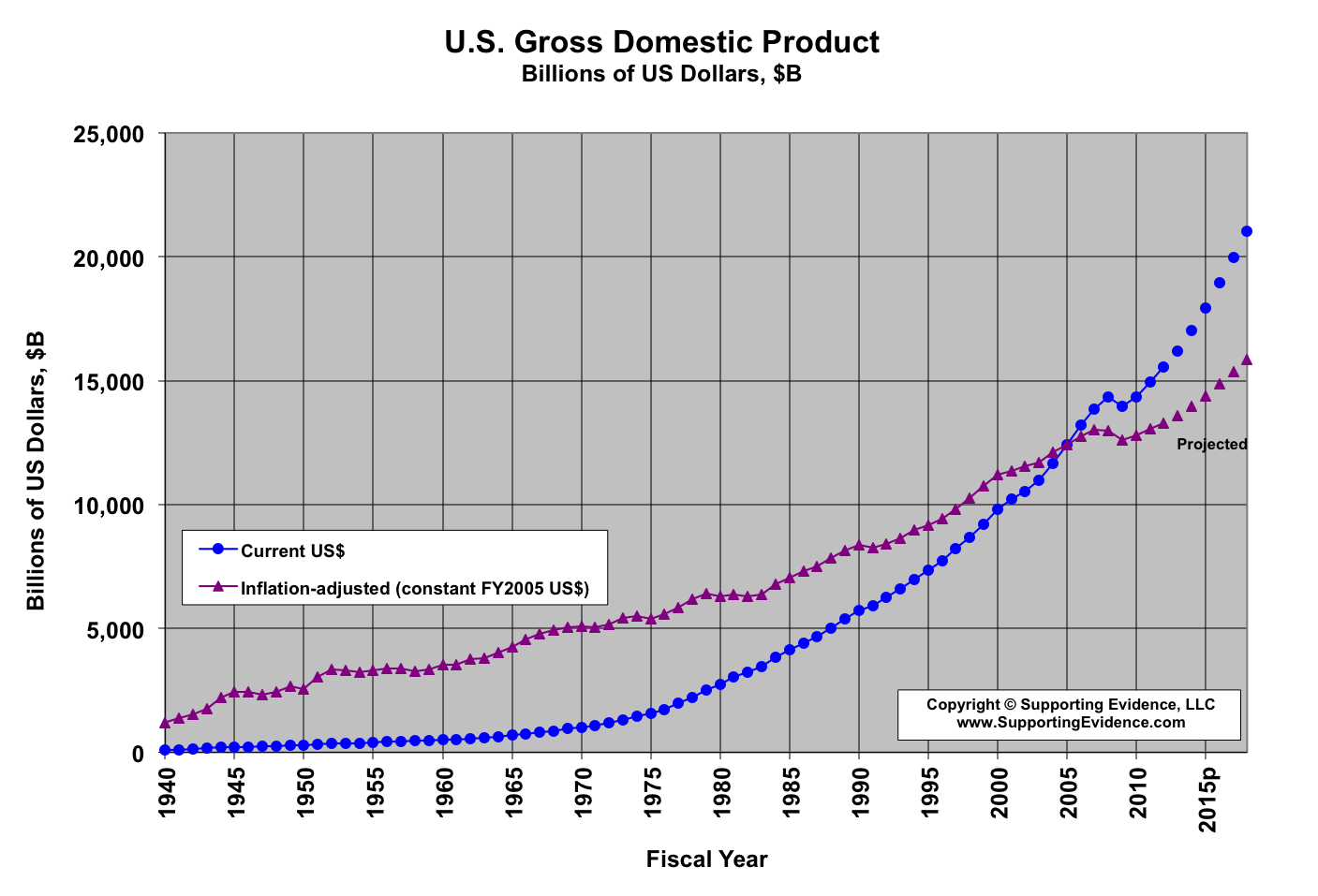 an introduction to gross domestic product of home depot company This paper introduces new users to the basics of the us national income and product accounts (nipas) it discusses the economic concepts that underlie the nipas.