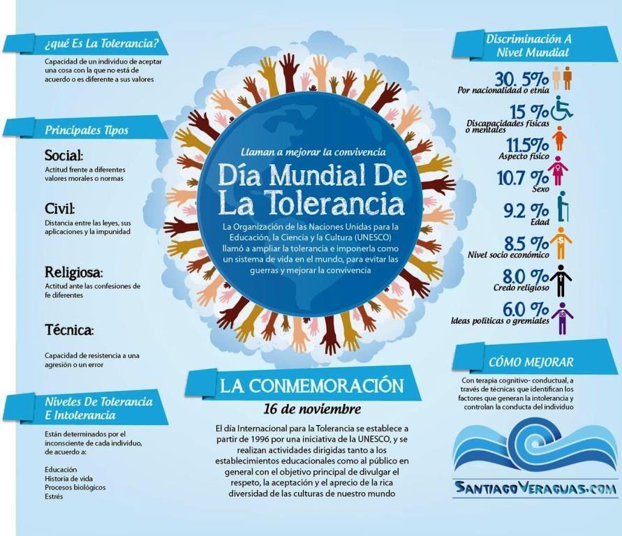 Dia Internacional Para La Tolerancia Panama 2013 Infographic Social Justice
