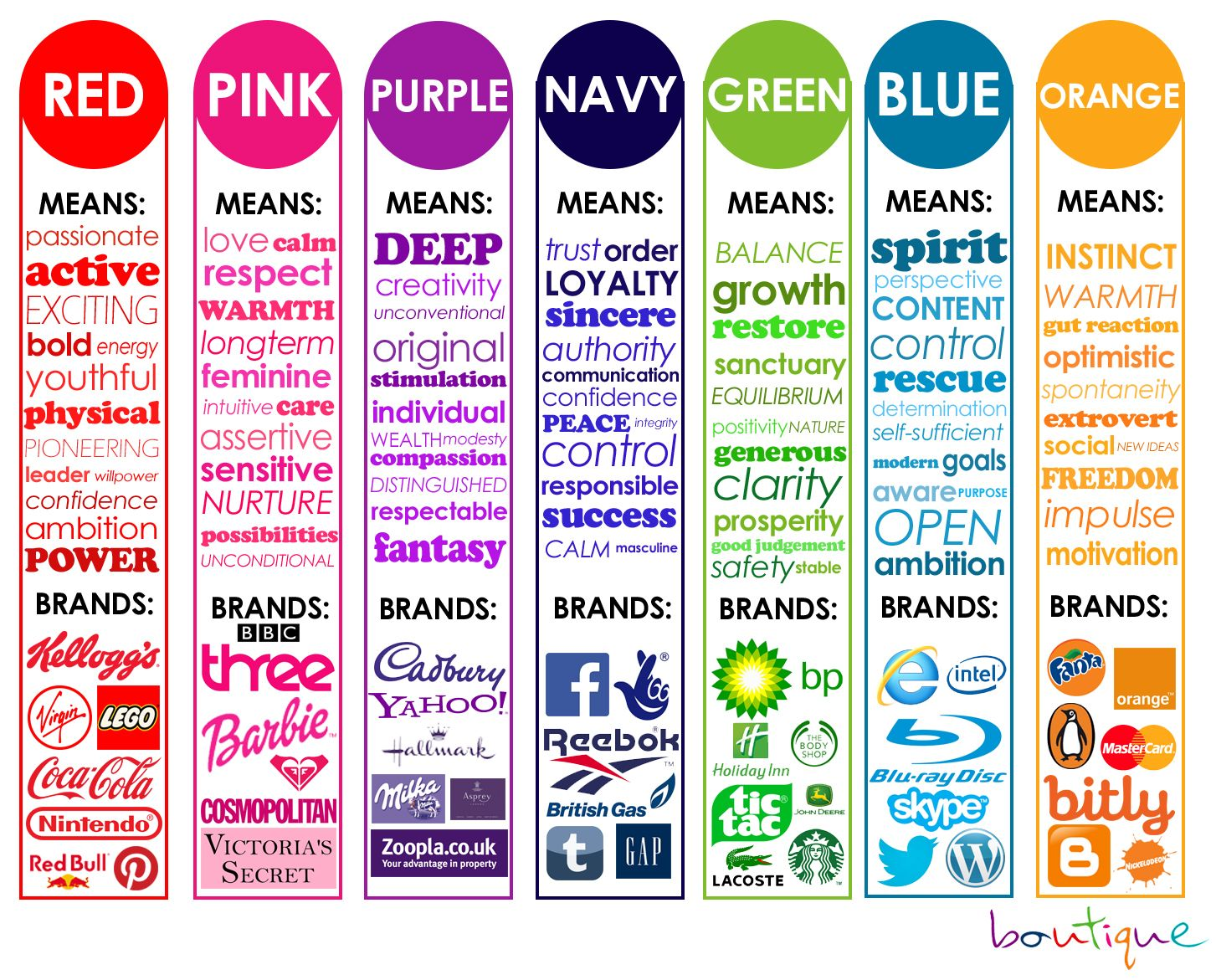 Colours And Their Moods the psychology of color -- don't stop at the pic; there's a whole