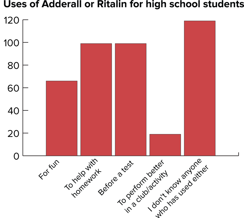 This Chart From The Minnesota Post Shows How People Primarily Use Adderall