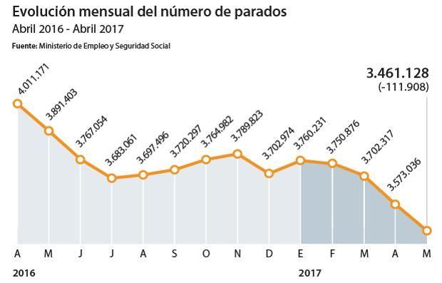 El paro baja en 111.908 personas y se crean 223.192 empleos en mayo