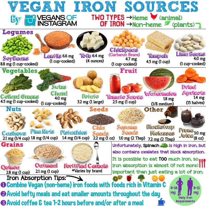 Top 10 vegetarian foods for vegans that are high in iron