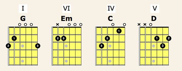 D Major Chords | Guitar Music | Pinterest | Guitar sheet music ...