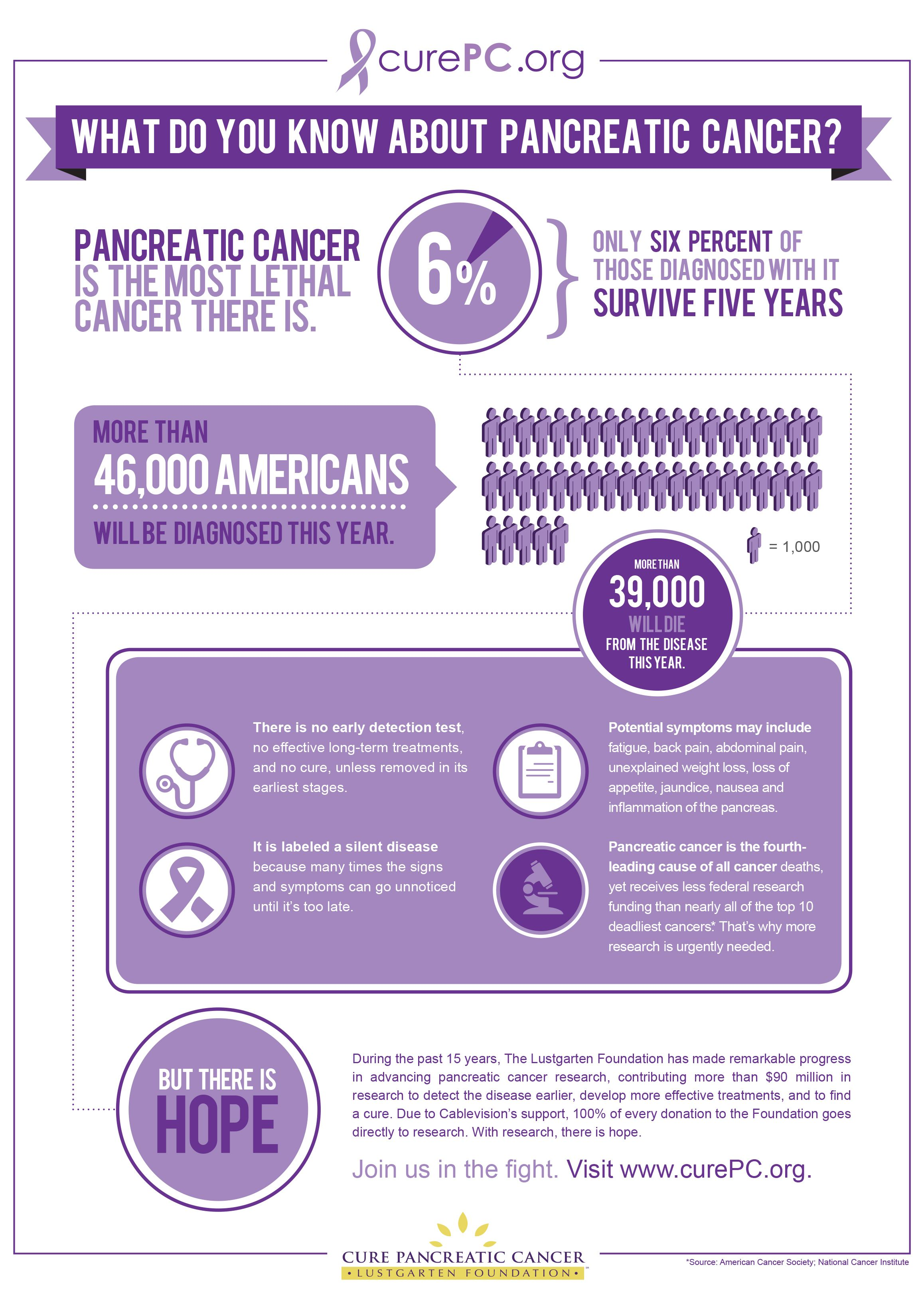 Cancer herbal treatment statistics - Advancing Scientific And Medical Research Related To The Diagnosis Treatment Cure And Prevention Of Pancreatic Cancer
