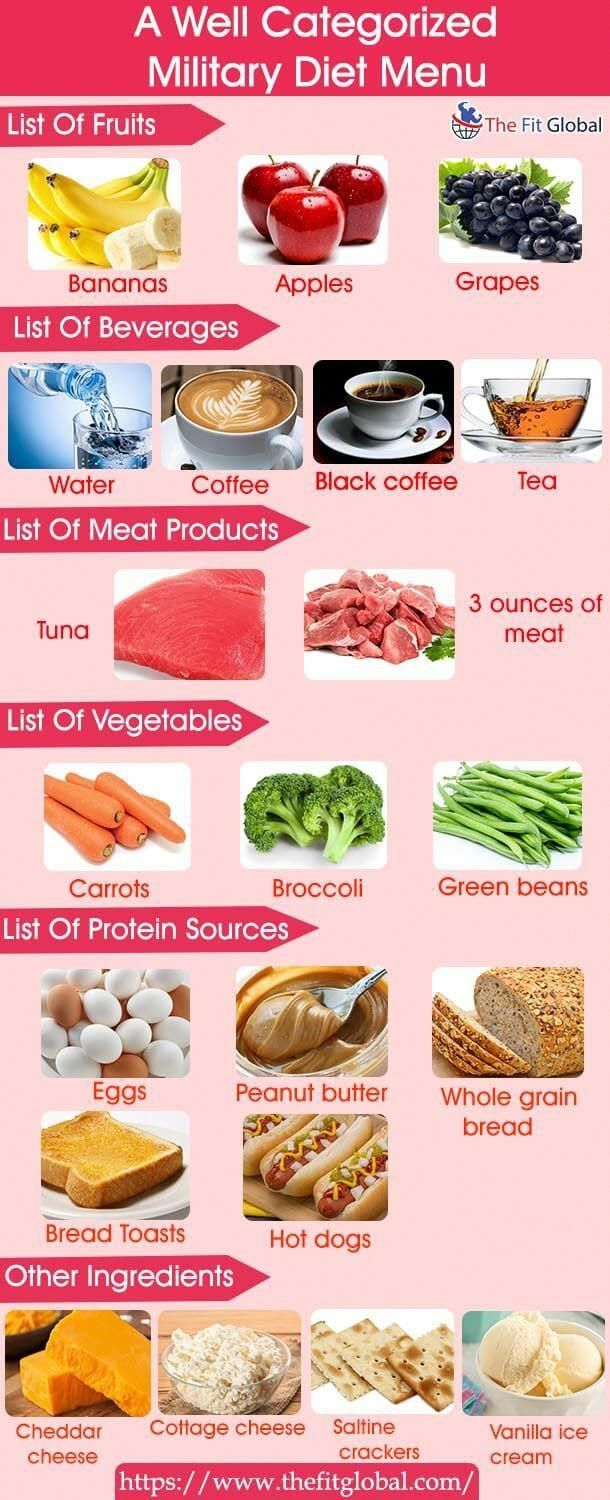 Military Diet Plan - Diet Plan & Military Diet Substitutes