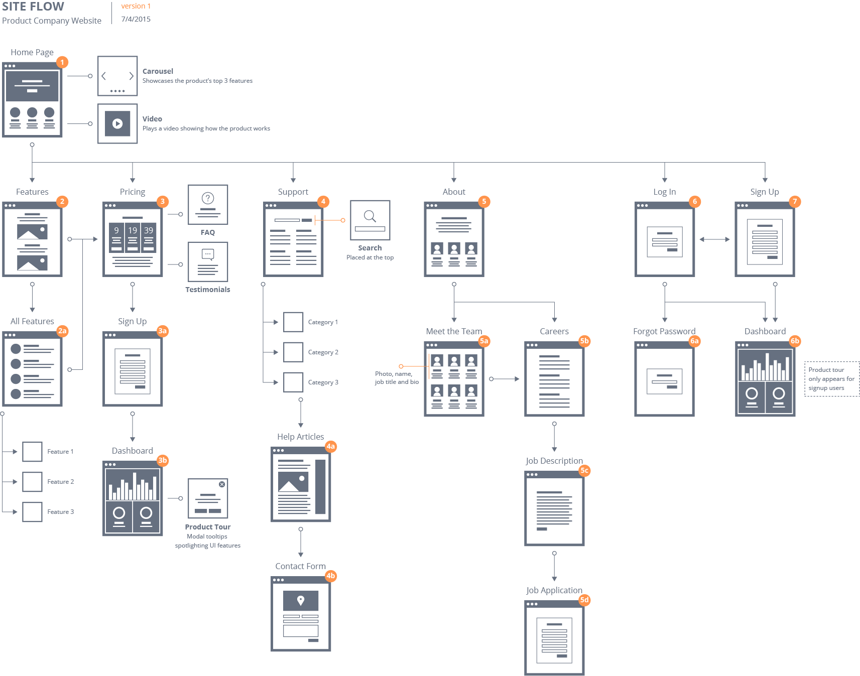 flow patterns make site flows with fine visual detail ui ux