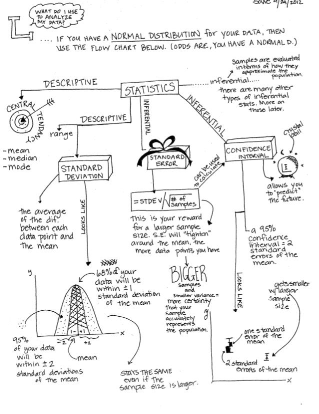 Stats concept map 1 math pinterest statistics math and ap stats concept map 1 ccuart Images