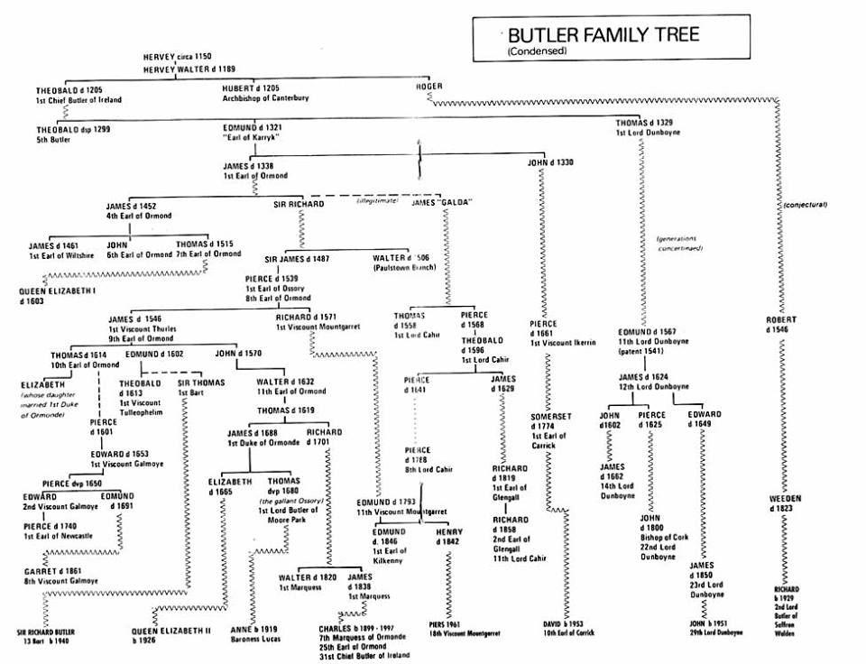 Butler family tree to Queen Elizabeth II | Family history ...