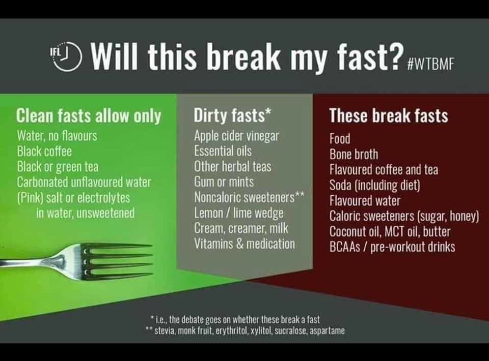 Does Black Coffee Break A Fast Dr Becky Fitness Black Coffee Coffee Break Coffee