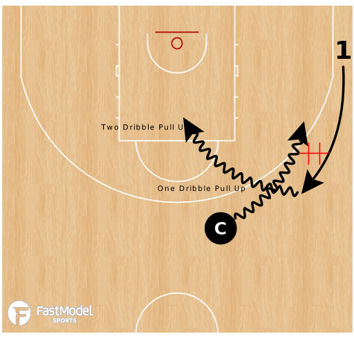 Phases Of Creating Off The Dribble Hand Off Progression Drill Dribble Drill Hands
