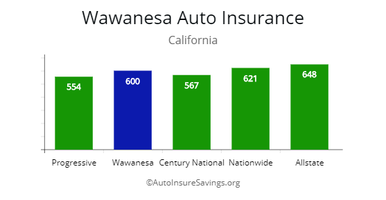 Pin By Autoinsuresavings Llc On Cheapest Auto Insurance Premiums By State Car Insurance Wawanesa Insurance