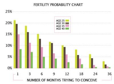 Want to know your odds of conceiving this fertility probability