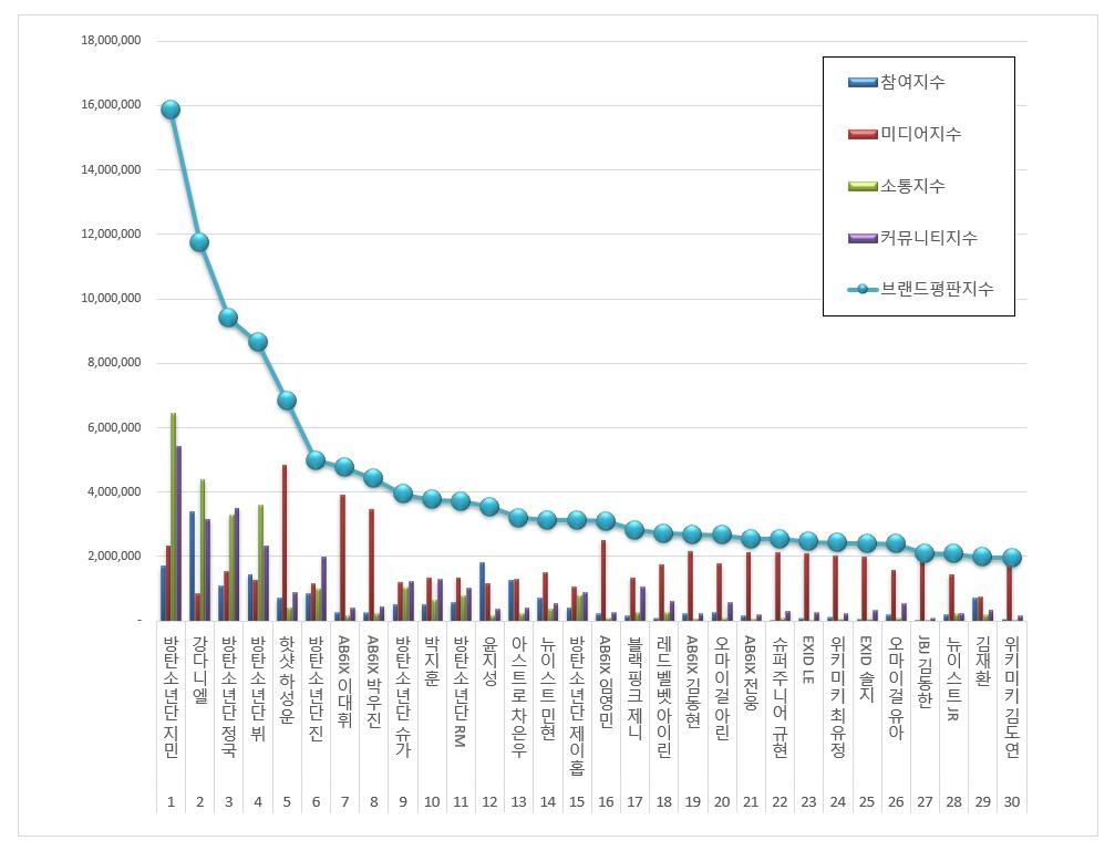 190606 May 2019 Idol Individual Brand Reputation Rankings 17 Jennie 37 Jisoo 78 Rose 92 Lisa