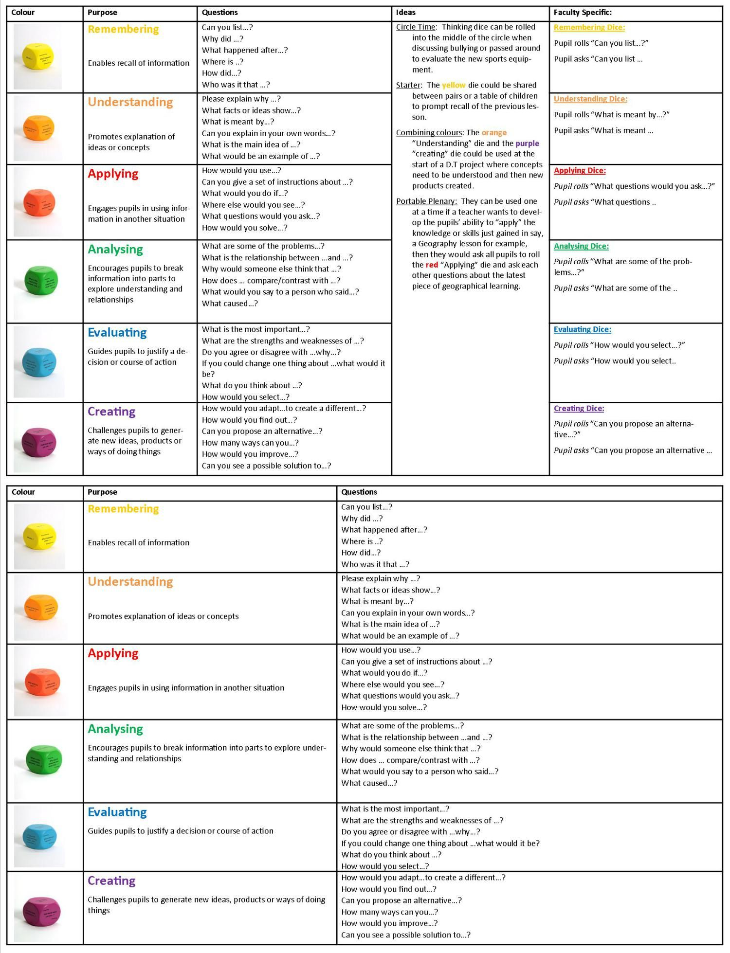 Blooms Questions For Each Level Eat Resource For