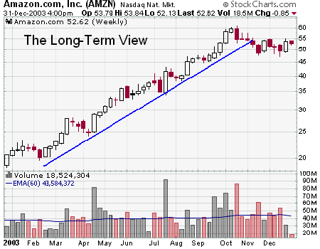 Marvelous Stock Market · Amazon.com, Inc. (AMZN) Technical Analysis Example Chart  From StockCharts.