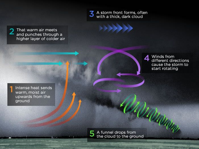What causes a tornado to form?